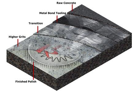Vs Topical Polished Concrete